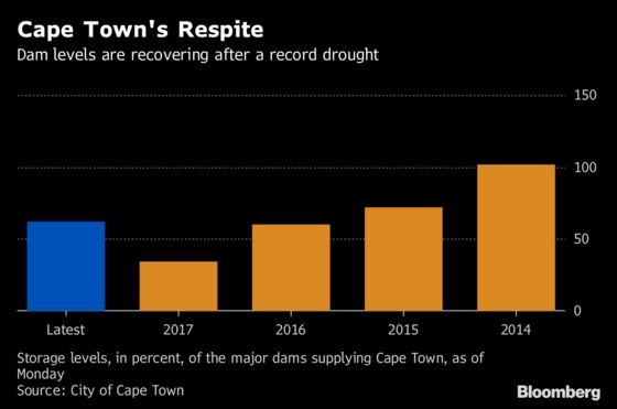 Cape Town's Water `Near Miss' Shows Scarcity Risks, UBS Says