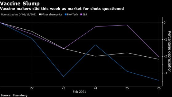 Vaccine Stocks Drop With J&J Set to Release Third U.S. Shot