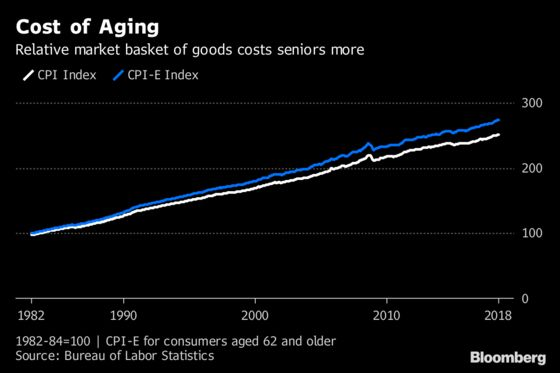 U.S. Inflation Is a Larger Burden for Seniors