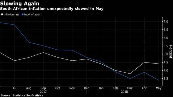 South Africa Inflation Eases; Food Costs Up Least Since 2013