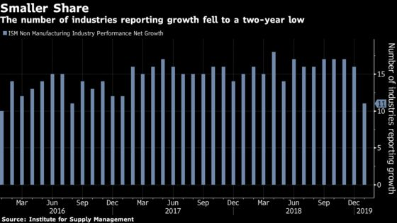 U.S. Services Expansion Cooled More Than Forecast in January
