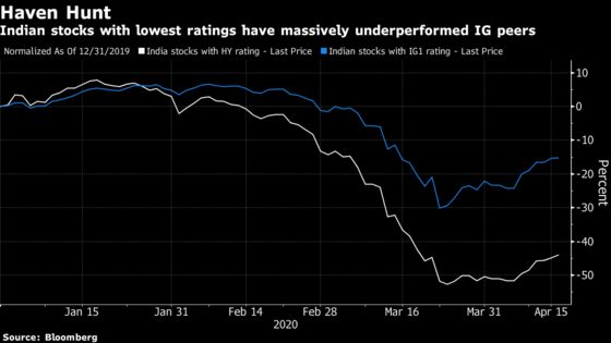 Stock Investors Prize Companies With Less Debt in India Lockdown