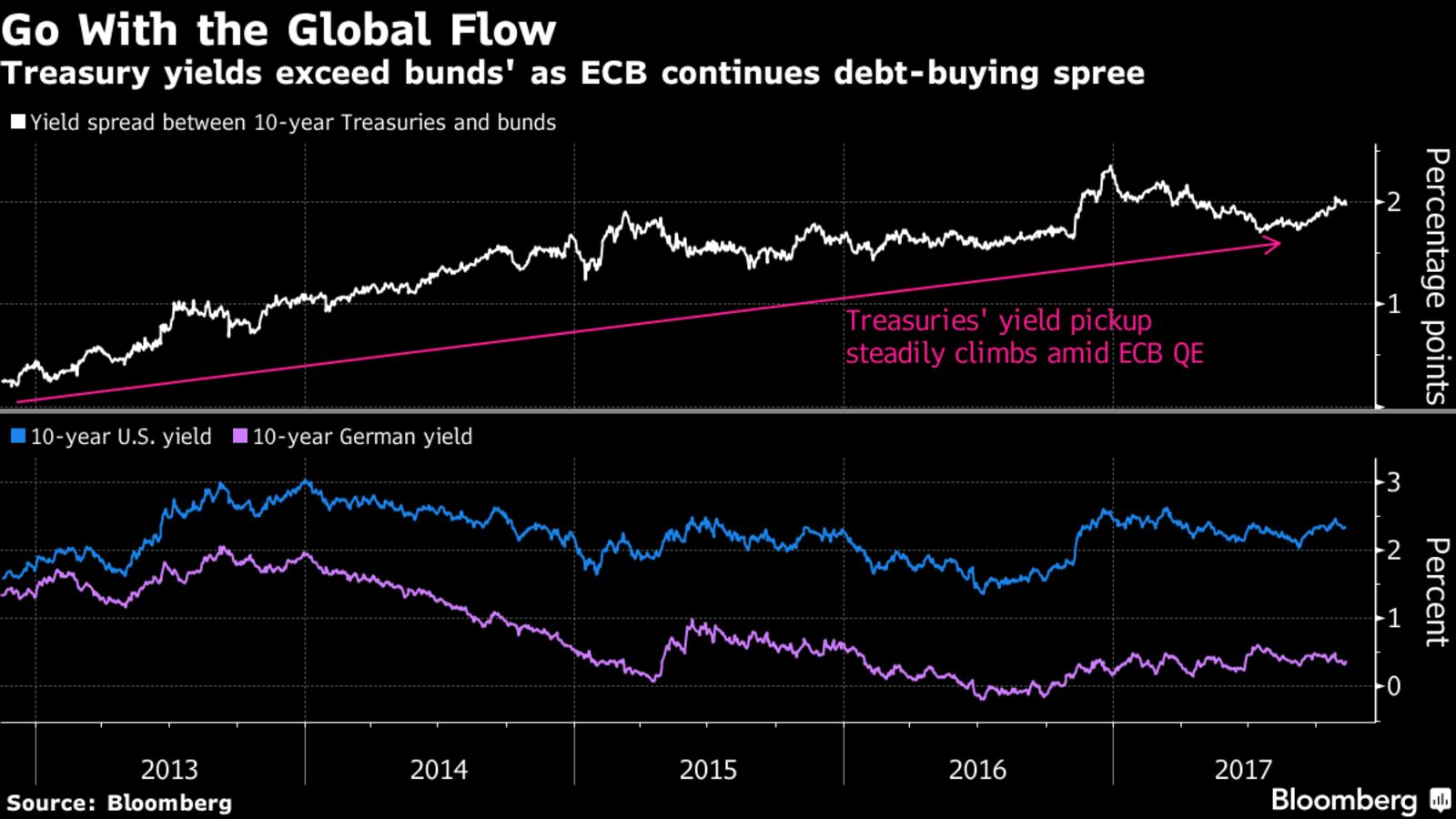 Спред между облигациями США и Германии
