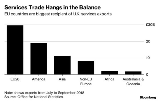 More Than 40% of U.K. Services Exports at Risk in Brexit Talks