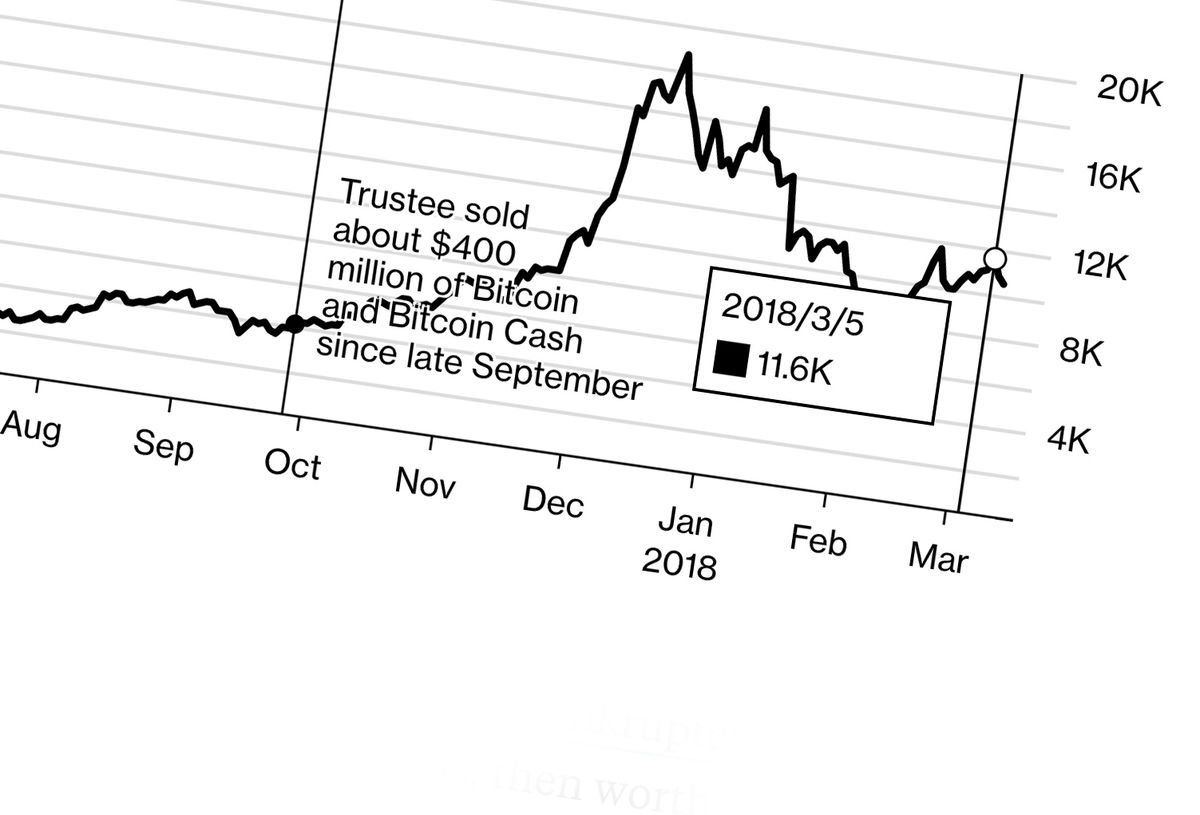 Bitcoin's Tokyo Whale Sold $400 Million and He's Not Done Yet thumbnail