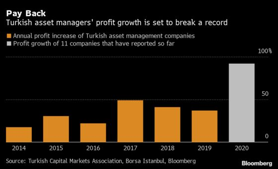 Turkish Fund Managers Eye Record Profit Gain as Assets Jump