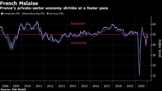 French Economic Contraction Accelerates on Pandemic Curfews