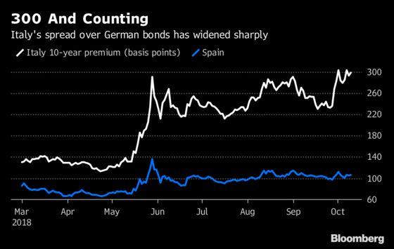 Salvini Says Italian Spread Won't Touch 400 in Dare to Investors