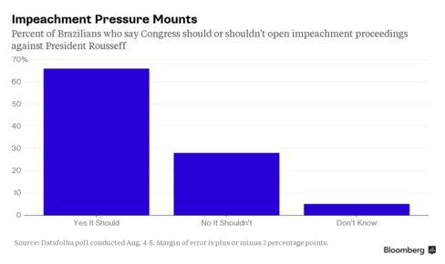 Impeachment Pressure Mounts