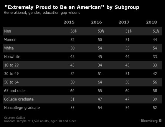 Majority of U.S. Adults Are Not 'Extremely Proud to Be Americans'