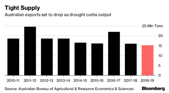 Drought Sends Australian Wheat on a World-Beating Rally