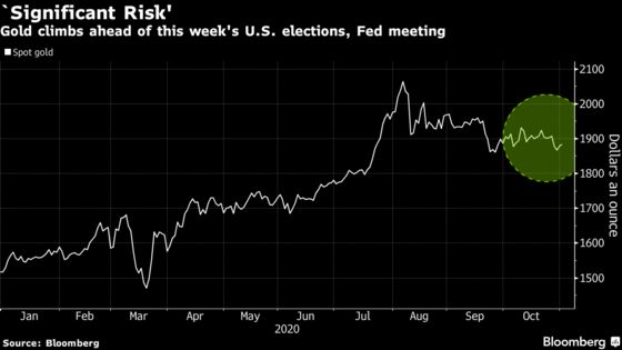 Gold Rises on U.S. Election Eve With Turmoil Risk Fueling Demand
