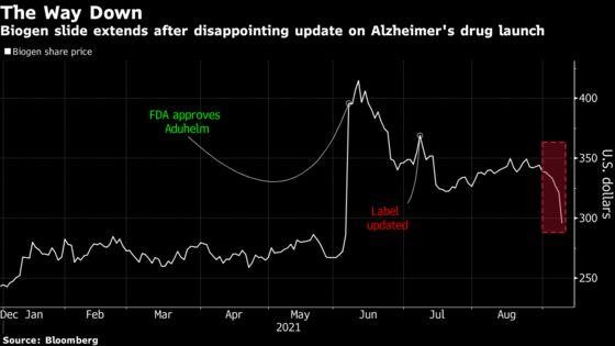 Biogen Loses $7 Billion in Value on Slow Alzheimer'sDrug Rollout