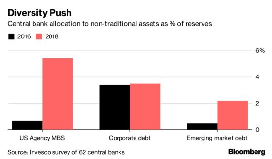 Central Banks Are Ramping Up Their Risk Taking