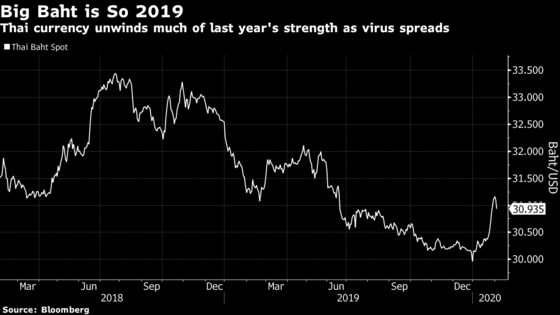 Coronavirus Is Complicating Thailand's Central BankRate Decision