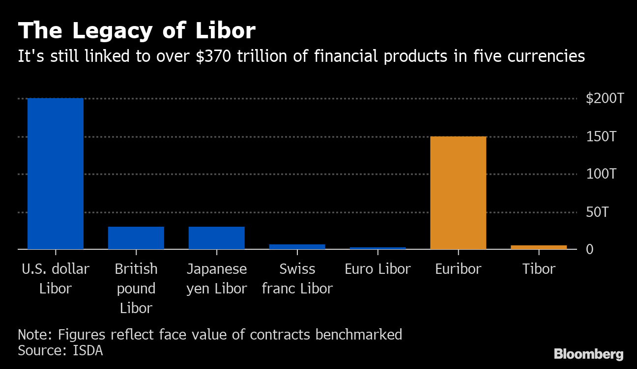 Libor's End Forces Global Banks to Juggle Multiple Replacements