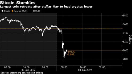 Bitcoin Tumbles Back Below $8,000 As Cryptocurrencies Stumble