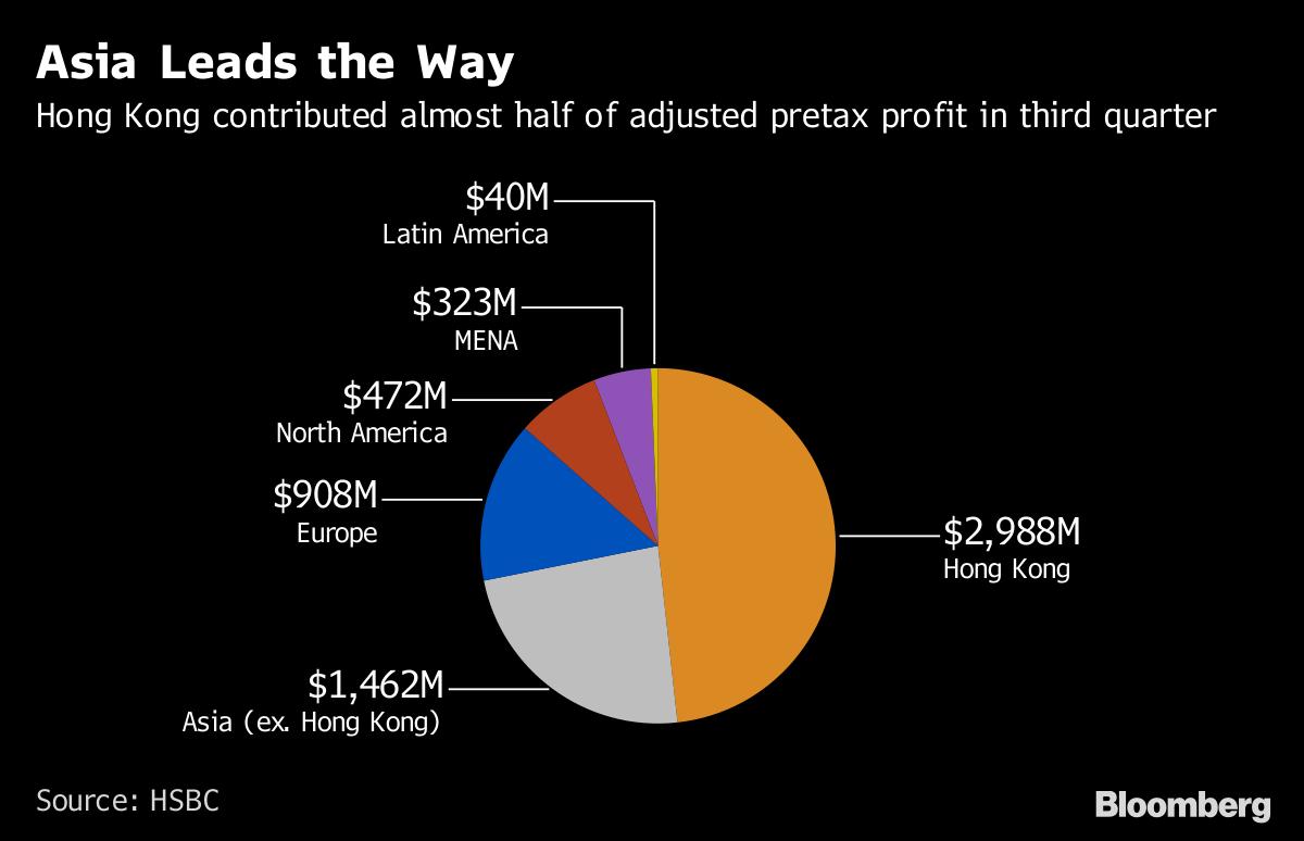 HSBC's Shares Surge as Bank Shows Progress Taming Its Costs - Bloomberg