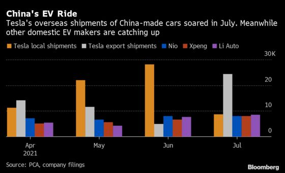 Tesla China Shipments of Locally Made Cars Plunge in July