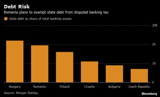 Romania to Dial Back Tax Plans After Greed Levy Backlash