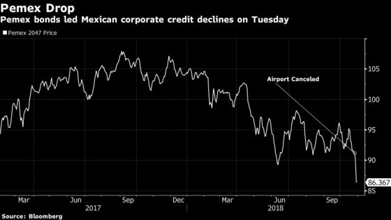 Pemex Leads Sell-Off in Mexican Bonds After Incoming President Swings Left