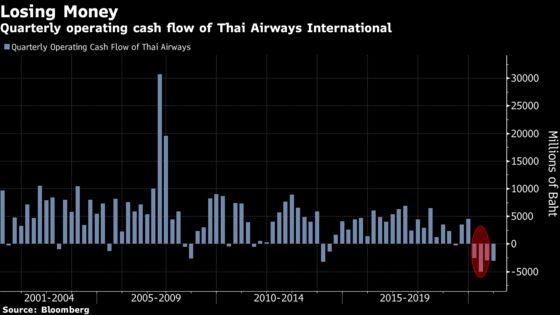 Thai Airways Disputes $7.4 Billion of Aircraft Lessor Claims
