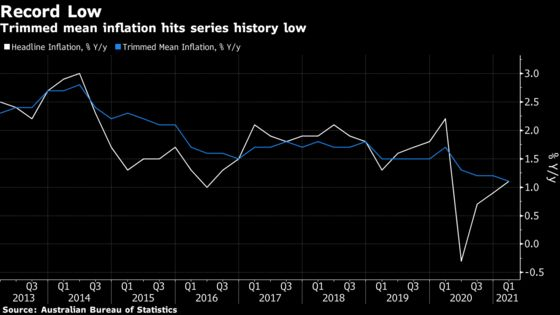 Australia Core Prices Slow to Record Low in Policy Challenge