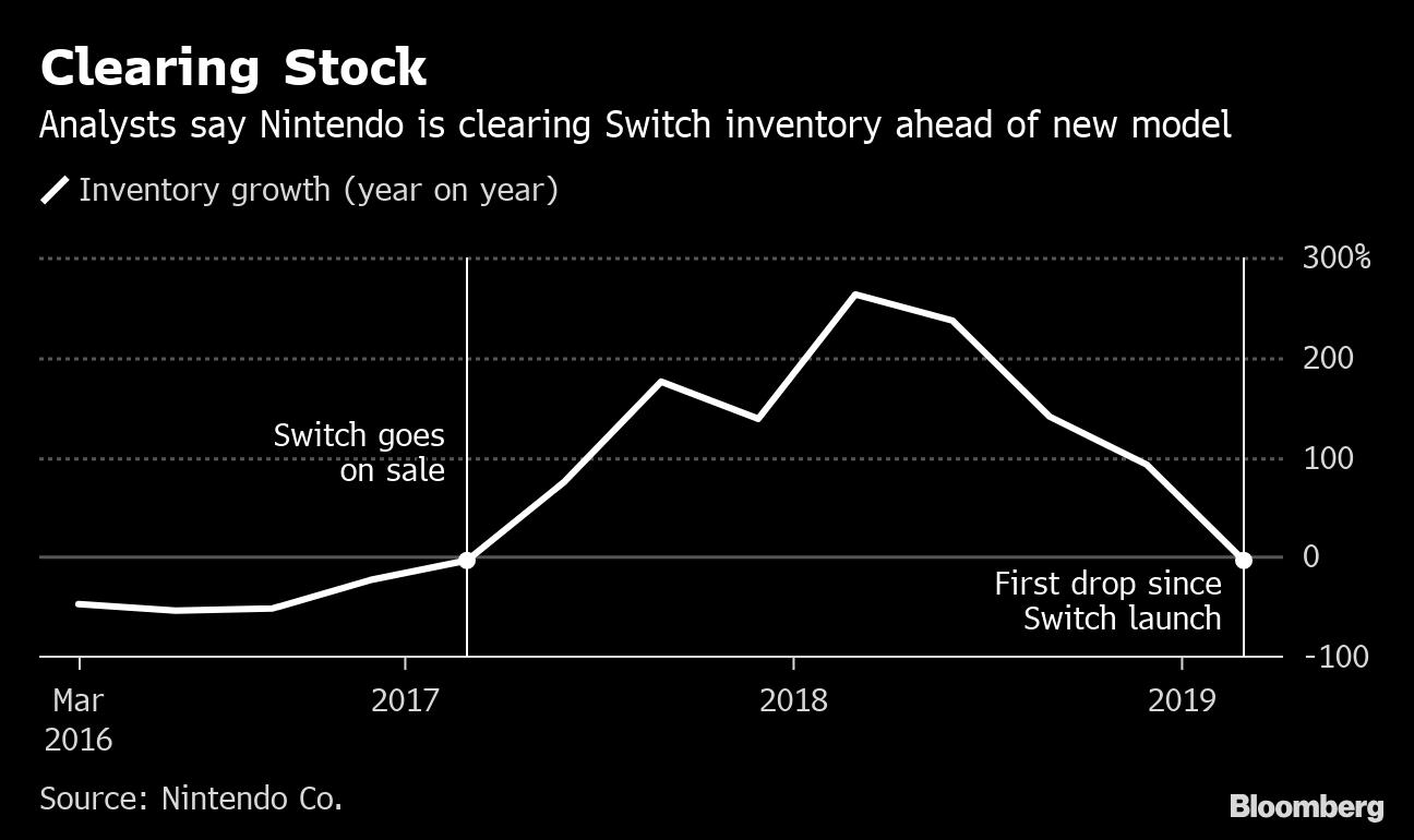 Nintendo's Guidance Seen as a `Mockery,' Sending Shares