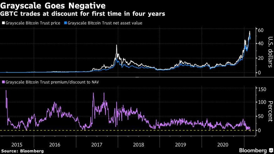 GBTC trades at discount for first time in four years
