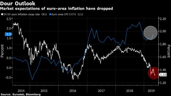 Draghi Has 10 Days to Gauge Recovery for ECB Stimulus Decision