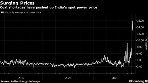 India States Hit by Power Outages as Coal Supply Still Tight