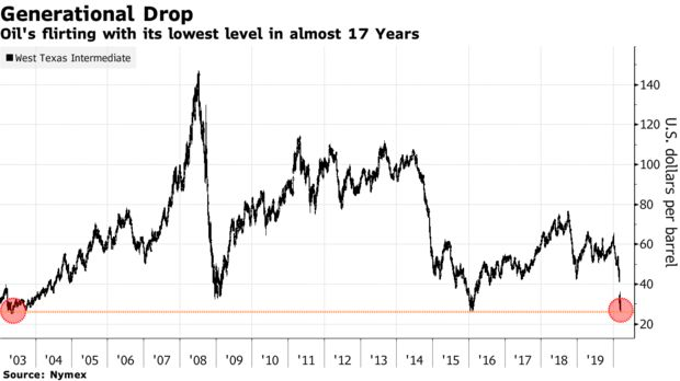 Oil's flirting with its lowest level in almost 17 Years