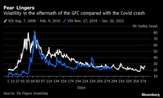 VIX Is Sounding Alarms While Greed Engulfs Global Markets