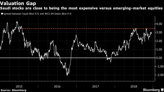 `Dumb-Money' for Saudi Stocks Won't Be Enough to Aid Market
