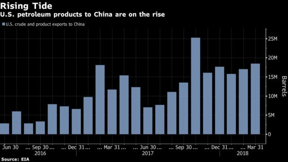 U.S. Oil Exports, on the Rise to China, Face Trade Spat Threat
