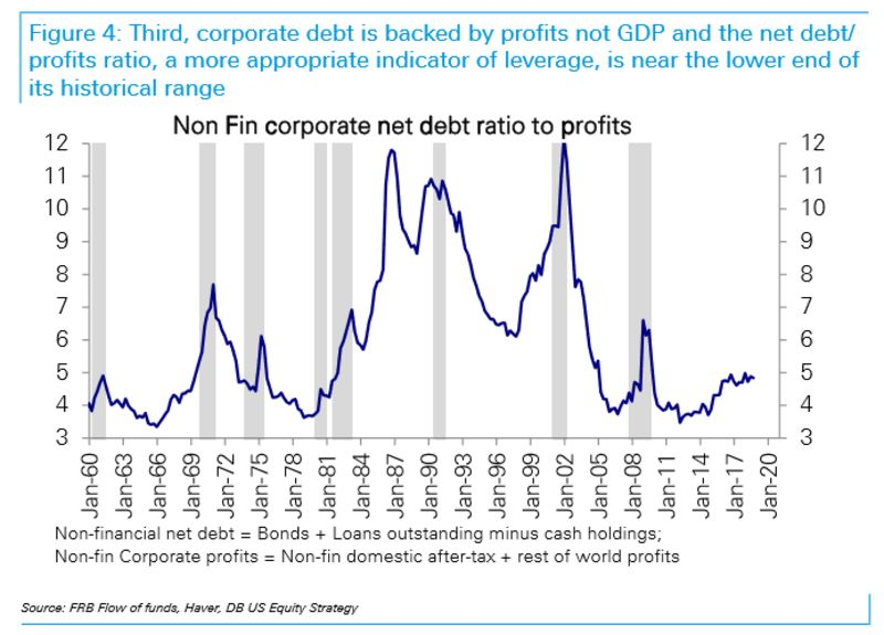 relates to There's No Sugarcoating Corporate Debt
