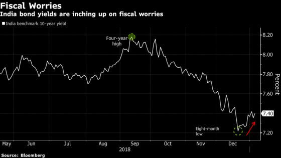 Fiscal Worries Spook India Bond Traders