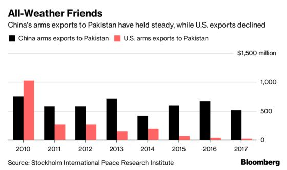 Pakistan Should Beware an Easy Chinese Bailout