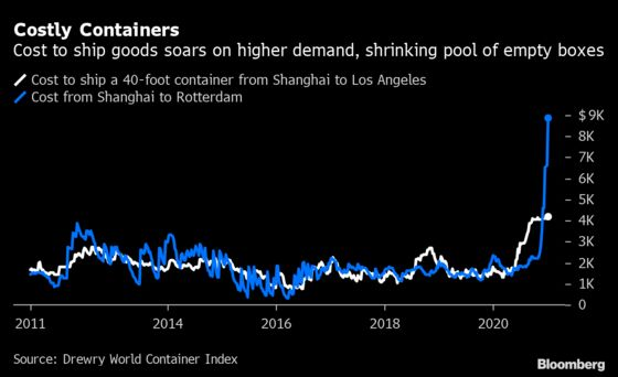 Demand for Chinese Goods Is So Strong There's a Container Shortage
