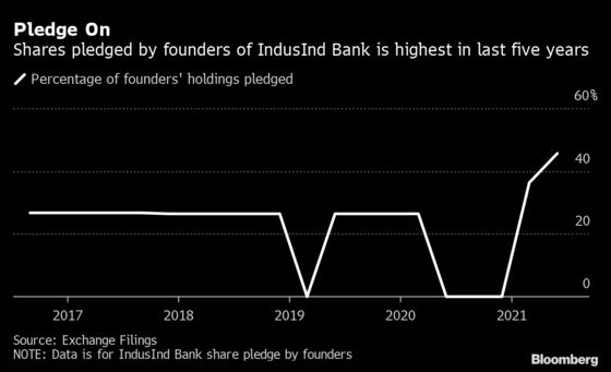 Billionaire Hindujas Boost IndusInd Collateral on Share Drop