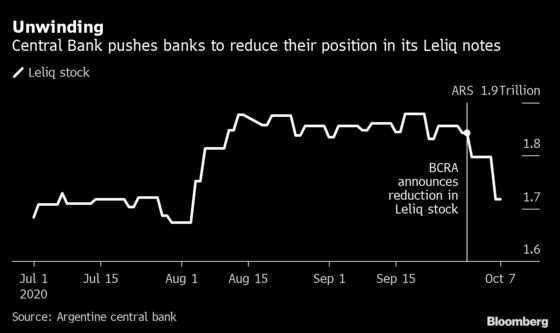 Argentina Nudges Banks Into Treasury Bonds by Changing Rates