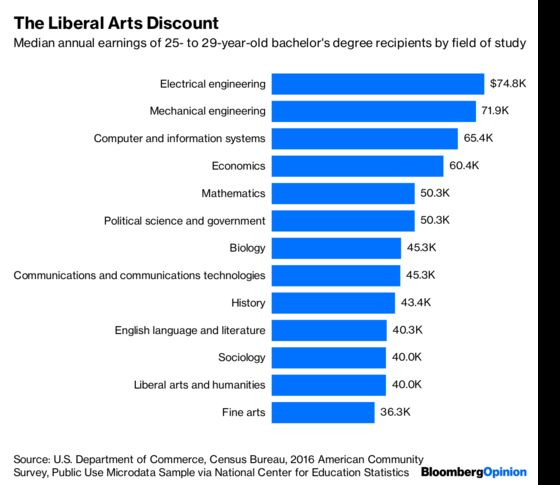 The Great Recession Never Ended for College Humanities