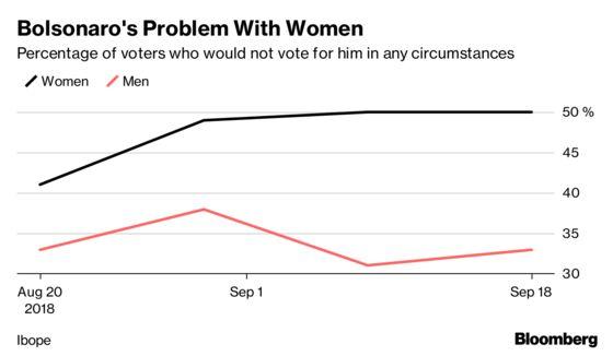 Brazilian Women's #NotHim Movement Hits Presidential Frontrunner