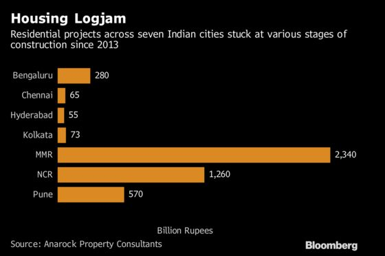 Stuck Housing Projects of $66 Billion Weighing Down India Realty