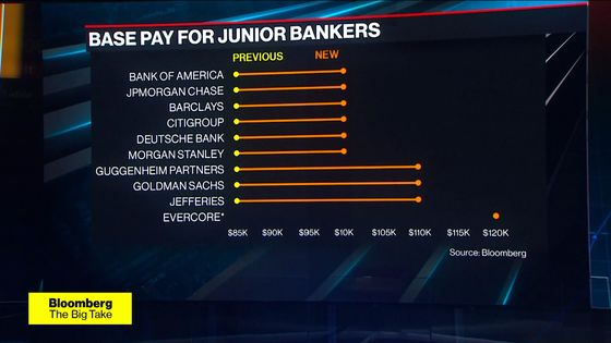 Junior Bankers Have Seized the Upper Hand on Wall Street, for Now