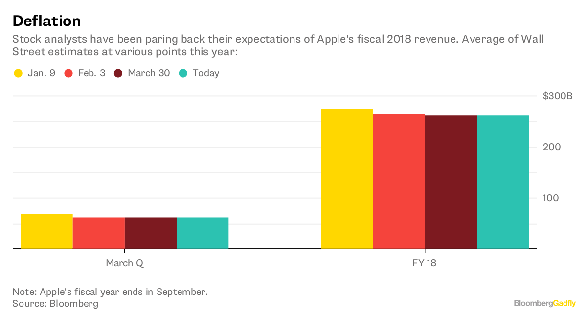 note apples fiscal year ends in september