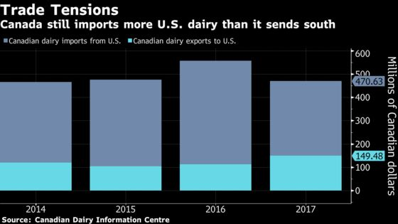Canadian Farmers Lose Under Nafta Update That Opens Up Milk Trade