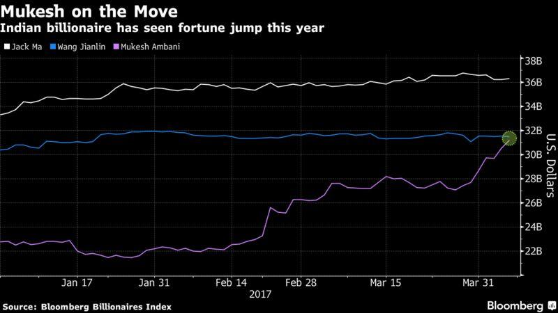 Mukesh Ambani's fortune catching up to Wang Jianlin's: Chart