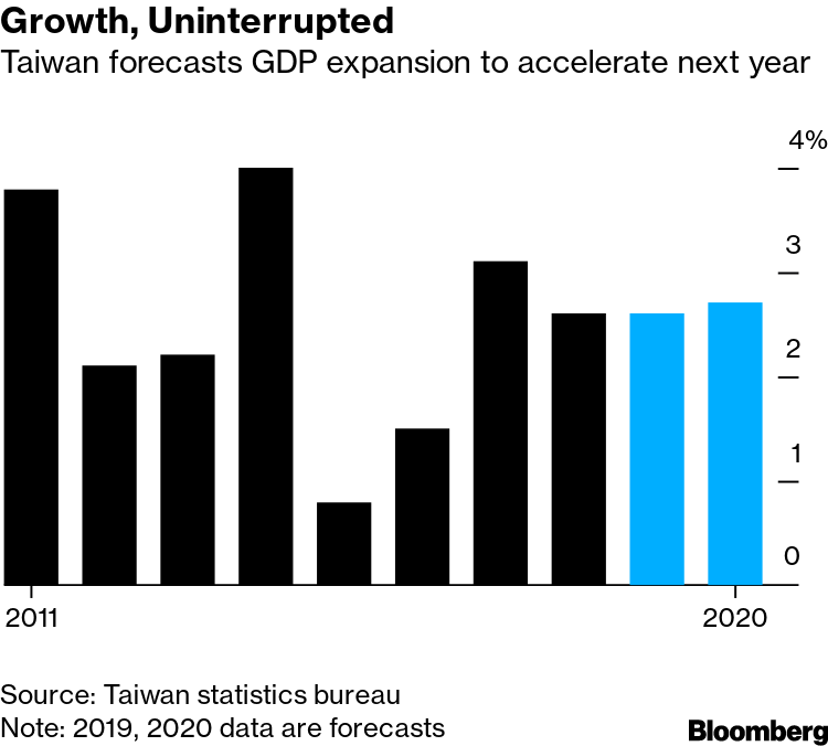 Taiwan Raises GDP Outlook as Investment Trumps Trade War