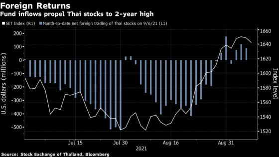 Thai Stocks Retreat From Two-Year High on Valuation Concerns